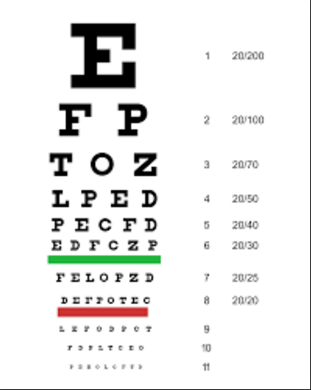 The Different Types Of Eye Charts And 2020 Vision Eyecare